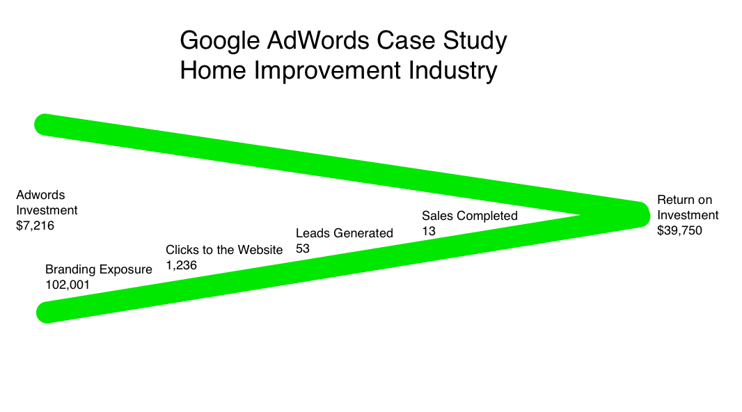 adwords case study Adwords case study - download as pdf file (pdf), text file (txt) or read online case study.