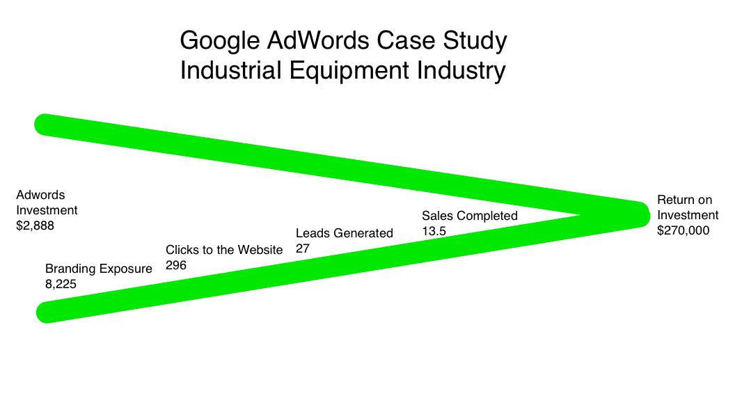 Google-AdWords-Case-Study-2 Google Adwords