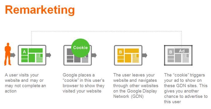 google-adwords-management-fees.png Google Adwords