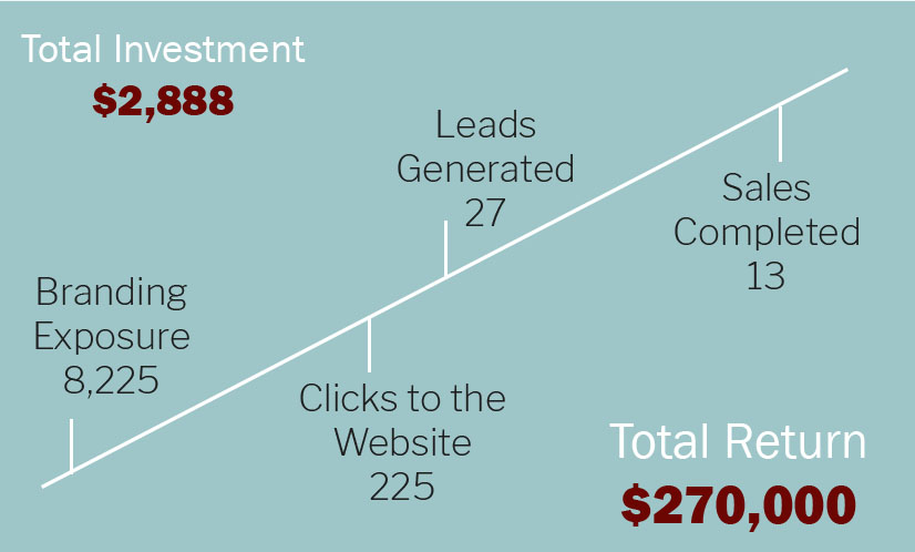 TheOnlineCo. SEO Client's Investment and Return