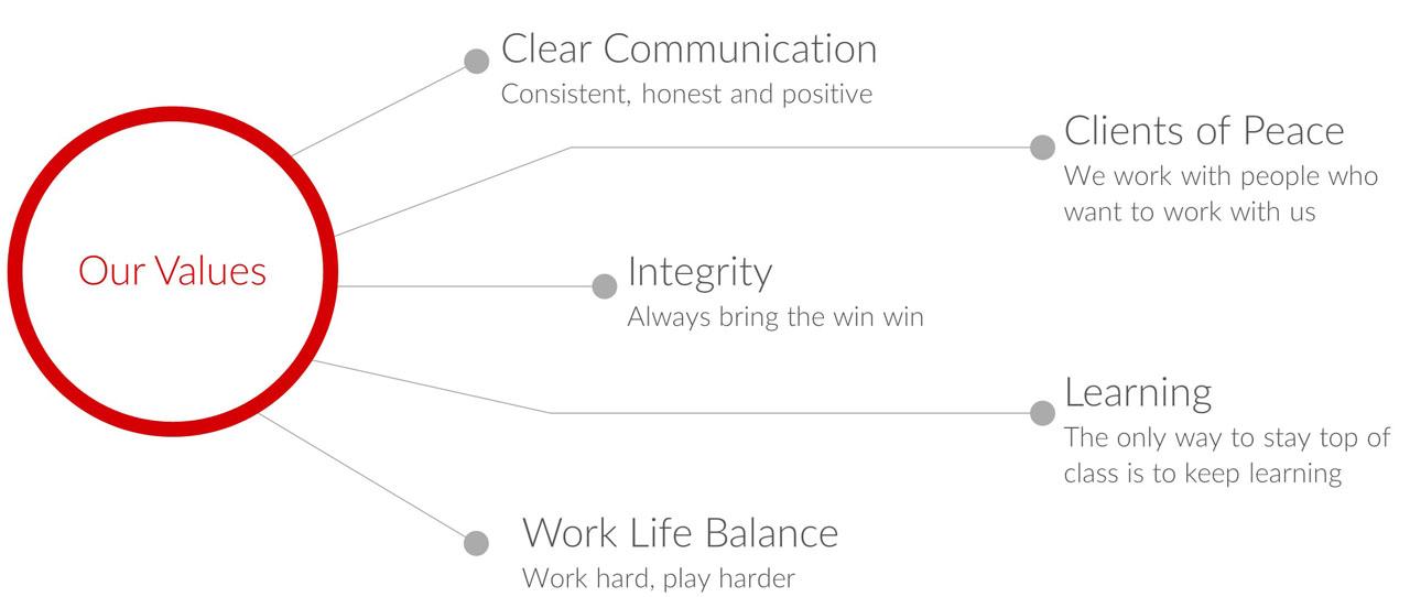 TheOnlineCo Values