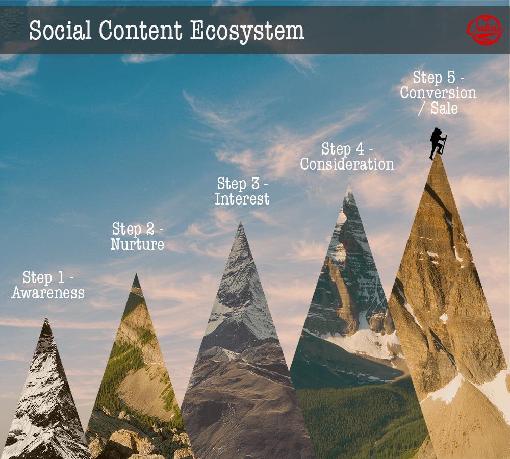 social content ecosystem