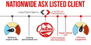 Comparison of Previous Marketing Agency with TheOnlineCo.