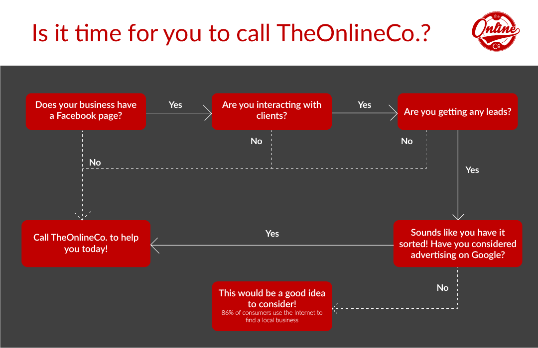 Is It Time To Contact TheOnlineCo?