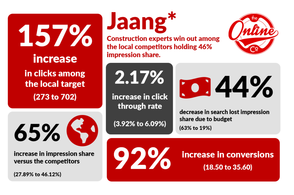 Conversions Infographic for Jaang - Google Ads Agency Sydney