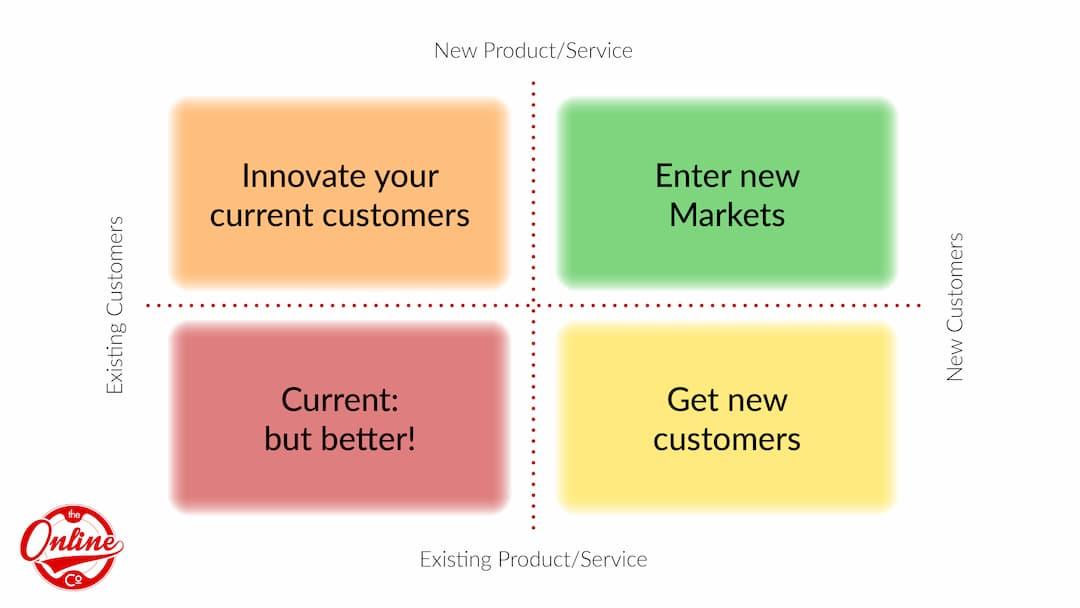 TheOnlineCo. Brainstorming Framework