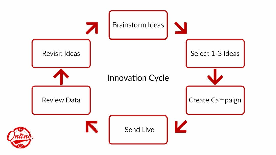 TheOnlineCo. Innovation Cycle