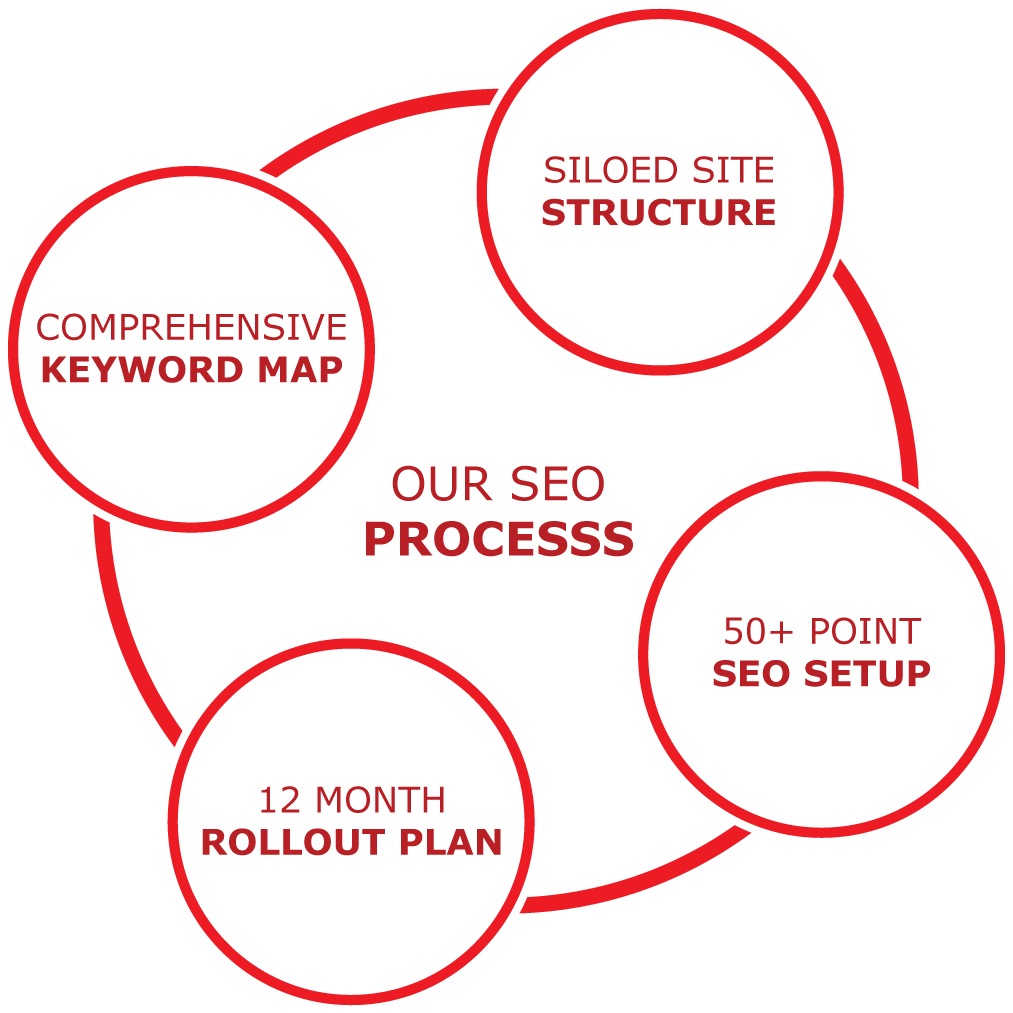 Our SEO Process