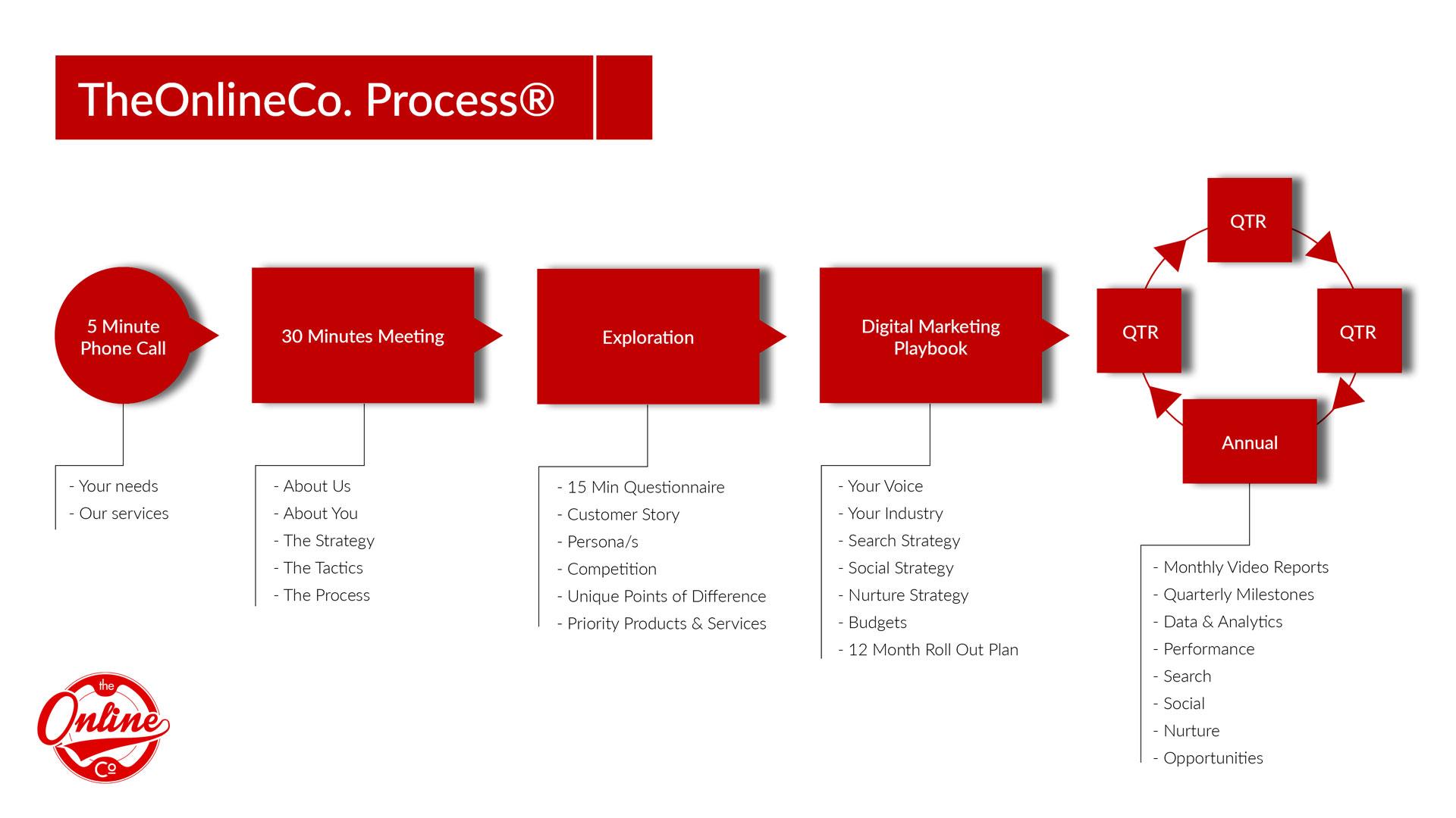 TheOnlineCo Process