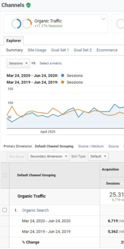 Analytics Organic Traffic Goal Completions Increase Last 3 Months Compared To Previous Year
