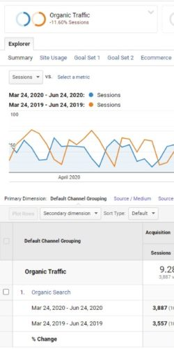 Analytics Organic Traffic And Goal Completions Increase - Last 3 Months Vs Previous Year