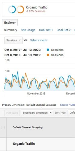 Analytics Organic Traffic And Goal Completions Increase - 8 Month Period After New Site Went Live Vs Same Period Previous Year