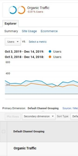SEO Case Study # 1 - Organic Traffic Improvement After Site Structure Implementation Year On Year