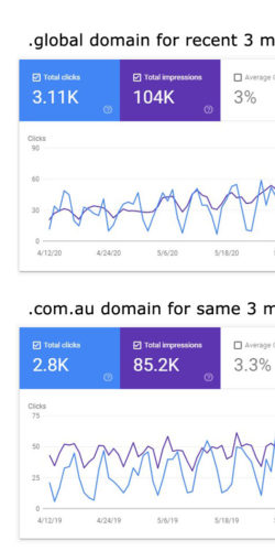 Compare Organic Visits And Impressions From Recent 3 Month Period On .global Domain Vs. Same Period From Previous Year On .com.au Site