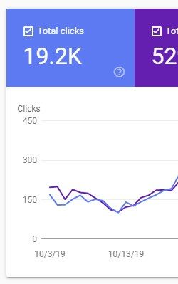 SEO Case Study # 1 - Organic Traffic & Impressions Improvement After Site Structure Implementation
