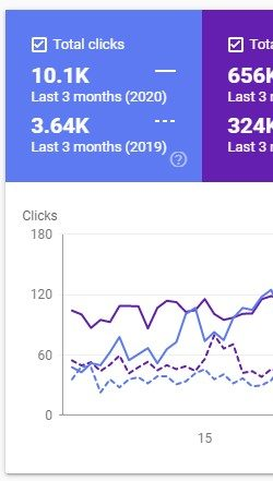 Organic Traffic Impressions Increase Last 3 Months Compared To Same Period Last Year