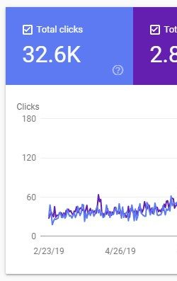 Organic Traffic Impressions Increase Over 16 Months