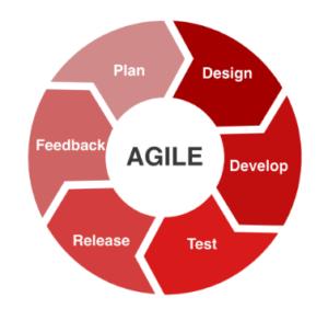 The Agile Method.
